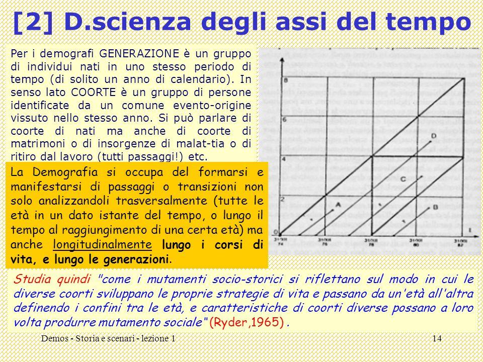 [2] D.scienza degli assi del tempo